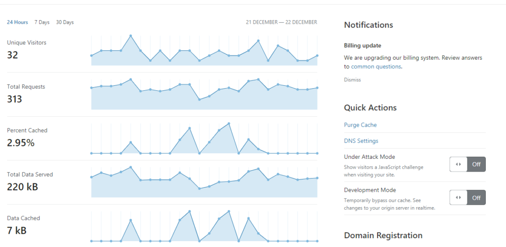 Cloudflare Overview Page
