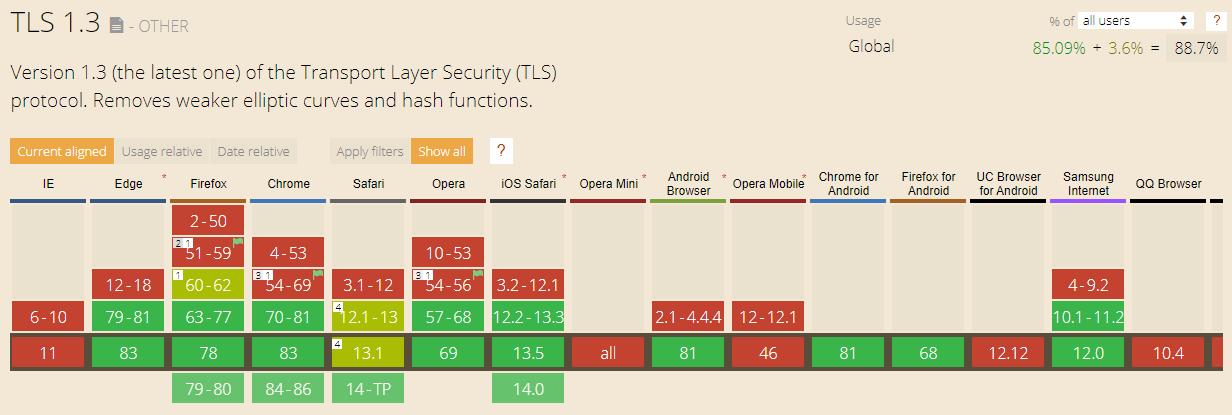 Can I Use TLS 1.3